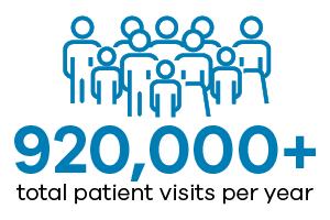 Total Patient Visits Per Year